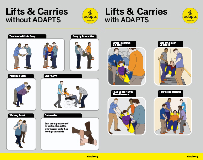 Illustrations of evacuation lifts and carries with and without the ADAPTS sling